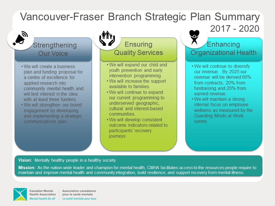 Strategic Plan   Cmha VancouverFraser