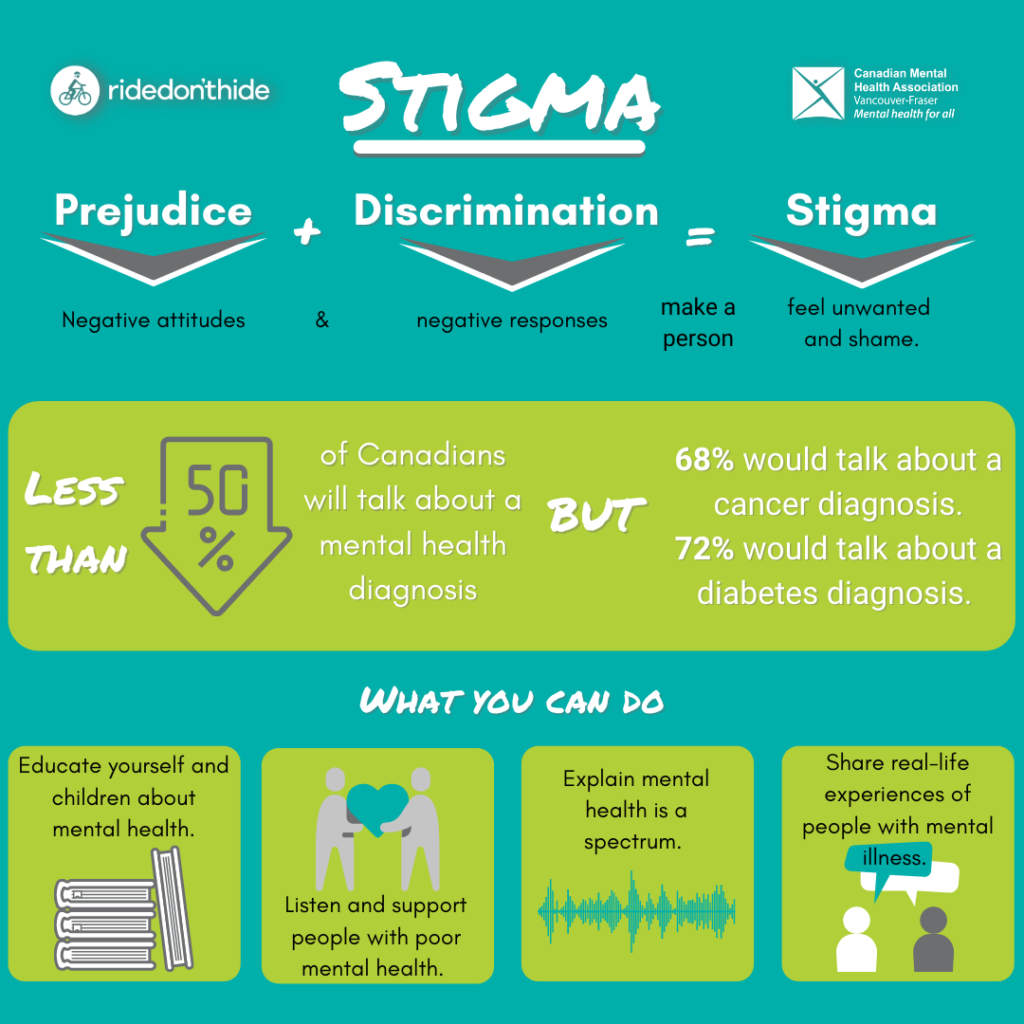 an infographic discussing stigma